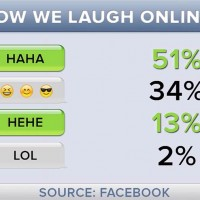 Stop using LOL for e-laughs! It's all about emoji, haha, hehe now.