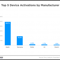 Apple dominates holiday sales with 49.1% of new device activations (but down from last year)