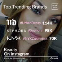 Beauty and Fashion Hashtags Trending on Instagram