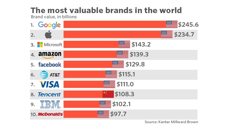 The Most Valuable Brands In The World: Tech Dominates and Brands Get Younger