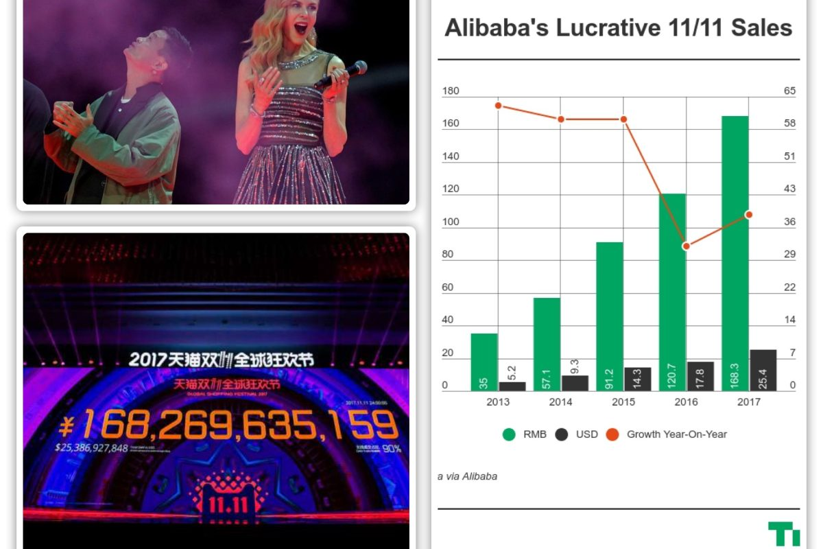 Alibaba's Singles Day: EPIC! Blows Black Friday Out Of The Water
